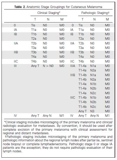 Anatomic stage groupings for cutaneous melanoma